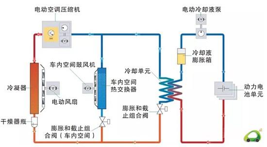 [潍坊汽车网]新能源汽车动力电池作为汽车的动力源,其充电、放电的发热会一直存在。动力电池的性能和电池温度密切相关。 为了尽可能延长动力电池的使用寿命并获得最大功率,需在规定温度范围内使用蓄电池。原则上在-40至+55范围内(实际电池温度)动力电池单元处于可运行状态。因此目前新能源的动力电池单元都装有冷却装置。  动力电池冷却系统有空调循环冷却式、水冷式和风冷式。 1空调循环冷却式 在高端电动汽车中动力电池内部有与空调系统连通的制冷剂循环回路。BMW X1 xDrive 25Le(F49 PHEV)插电式