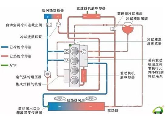 图解汽车发动机技术—发动机冷却系统